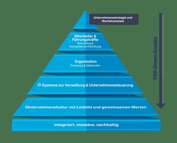 healthy-growth-framework-GERMAN